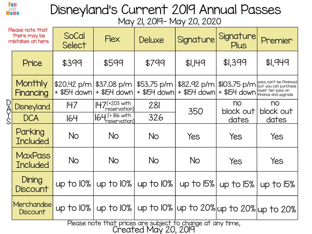 disney annual pass comparison